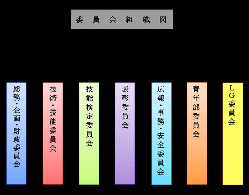 宮城県造園建設業協会_委員会組織図