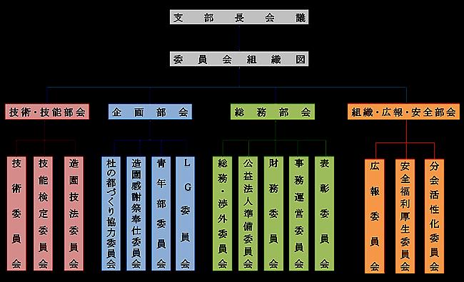 一般社団法人 宮城県造園建設業協会組織図